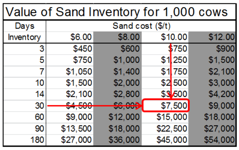 Importance of Drier Bedding Sand Inventory Value