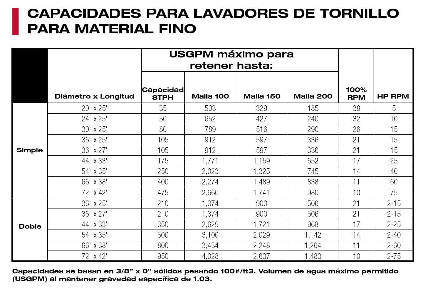 CAPACIDADES-PARA-LAVADORES-DE-TORNILLO-PARA-MATERIAL-FINO.jpg?mtime=20210601082135#asset:53396