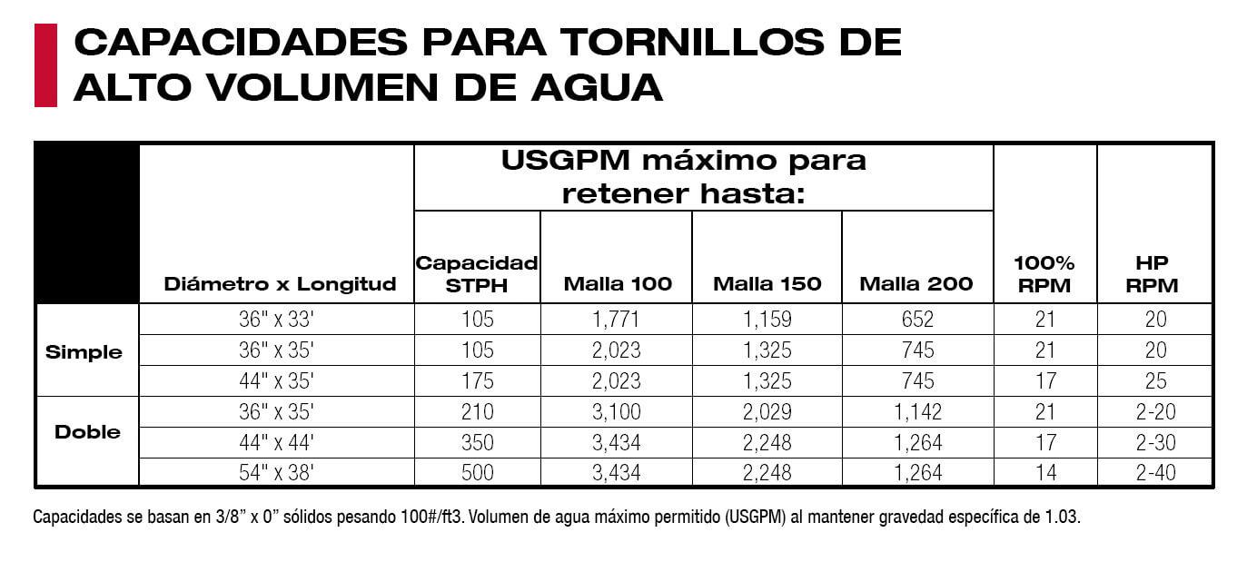 CAPACIDADES-PARA-TORNILLOS-DE-ALTO-VOLUMEN-DE-AGUA.jpg?mtime=20210601082229#asset:53398