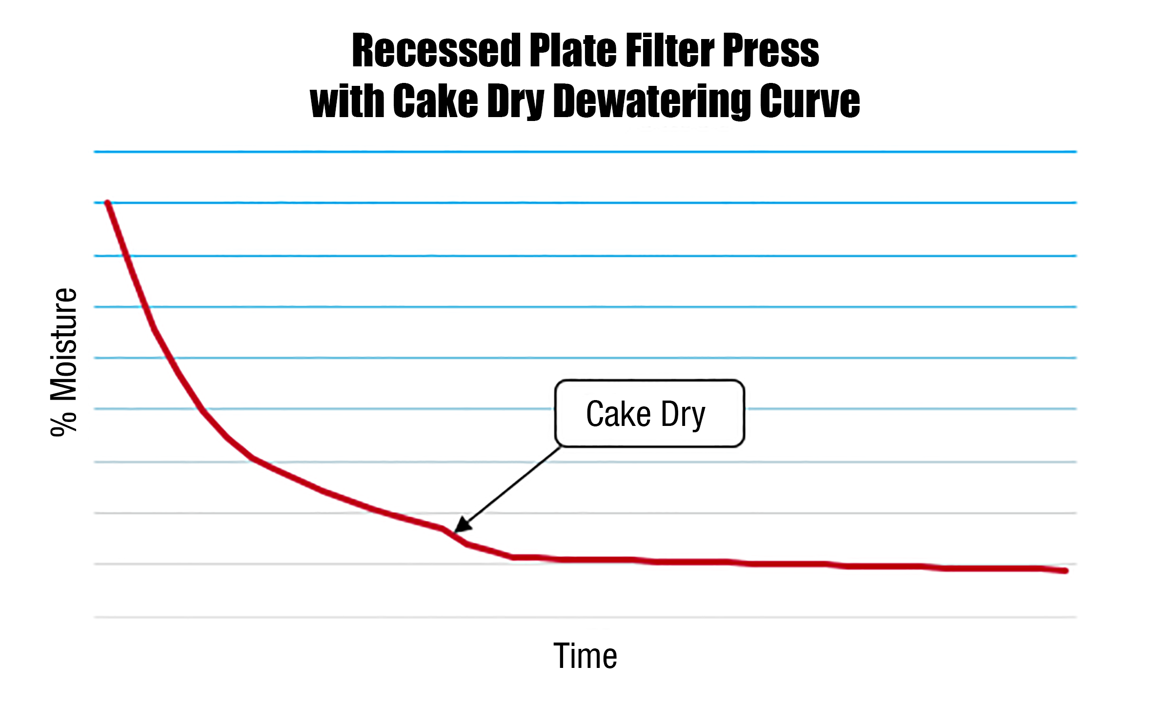 Filter-Press-Dewatering-Curve-Cake-Dry.PNG?mtime=20191025143209#asset:44944