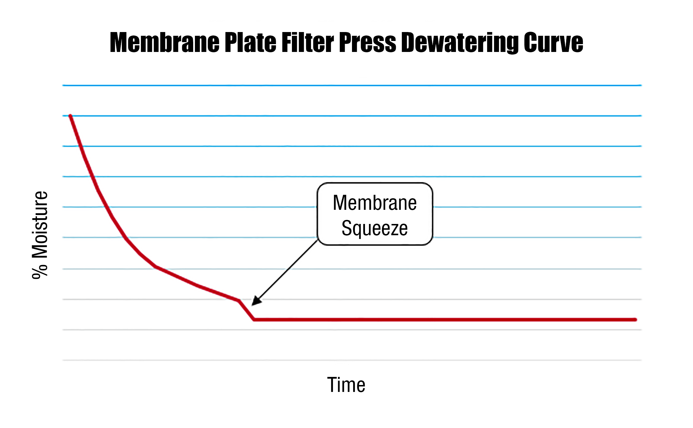 Filter-Press-Dewatering-Curve-Membrane-Squeeze.PNG?mtime=20191025143211#asset:44945