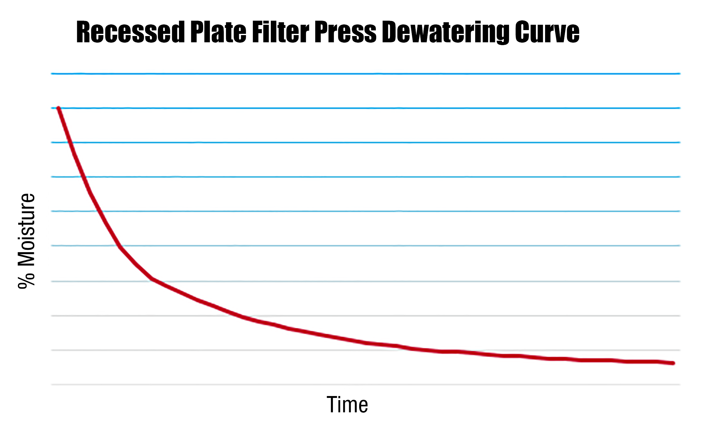 Filter-Press-Dewatering-Curve.PNG?mtime=20191025143211#asset:44946