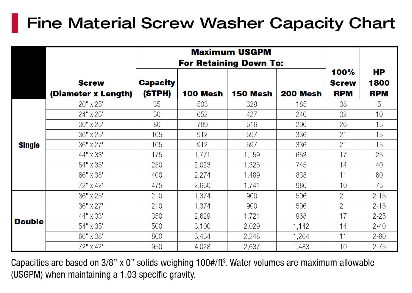 Fine-Material-Screw-Washer-capacity-chart.jpg?mtime=20210414113404#asset:53081