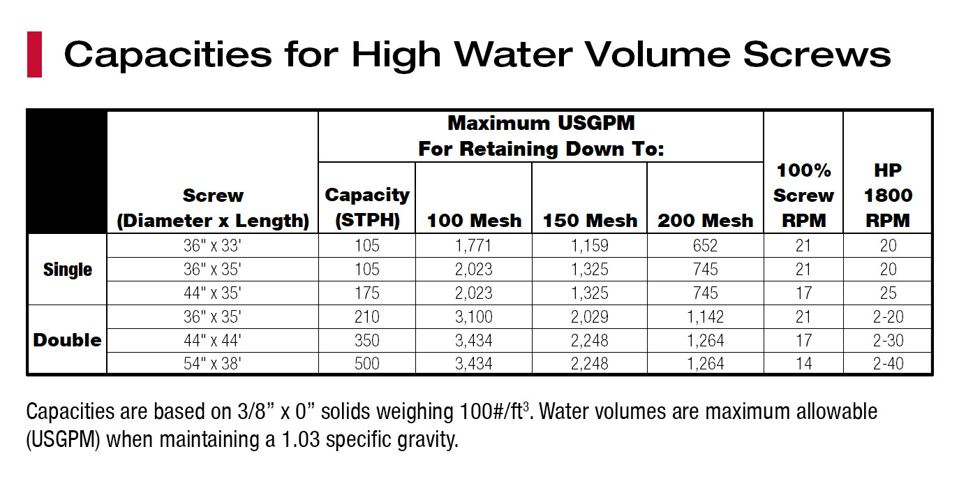 High-Water-Volume-Screw-Capacity-Chart.jpg?mtime=20210414115913#asset:53083