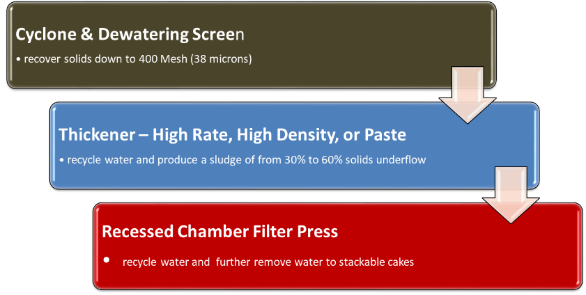 McLanahans-Tiered-Approach-to-Water-Recovery-and-Tailings-Management.png?mtime=20190110115139#asset:9804