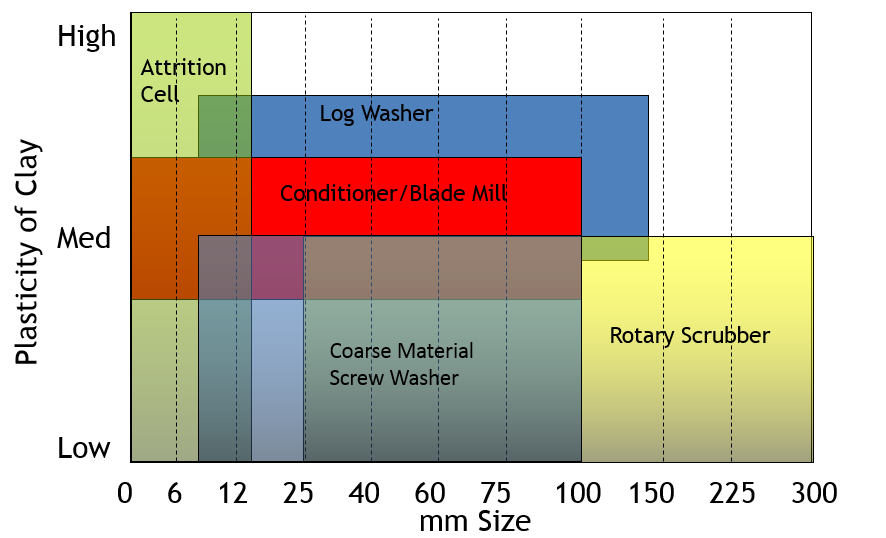 Ore-washing-equipment-selection-guide.png?mtime=20210715163109#asset:54656