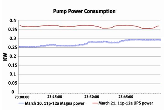 Pump-power-consumption.png?mtime=20190603103900#asset:40994