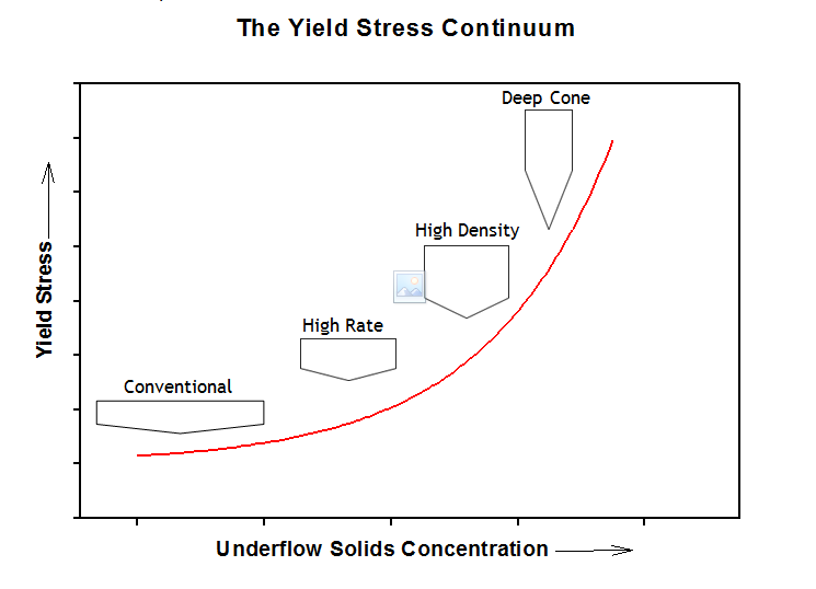 Yield-Stress-Continuum.png?mtime=20180817081744#asset:7746