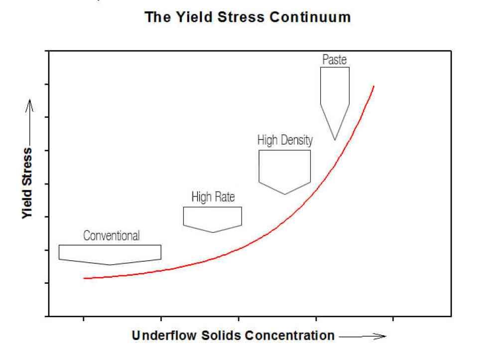 Yield Stress Continuum