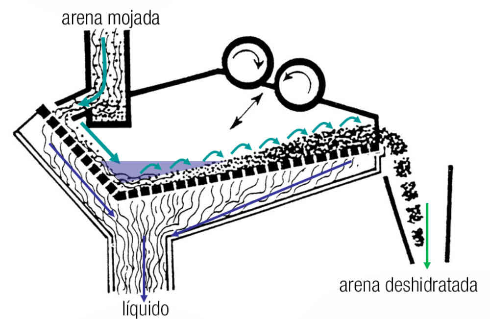 How A Dewatering Screen Works Spanish