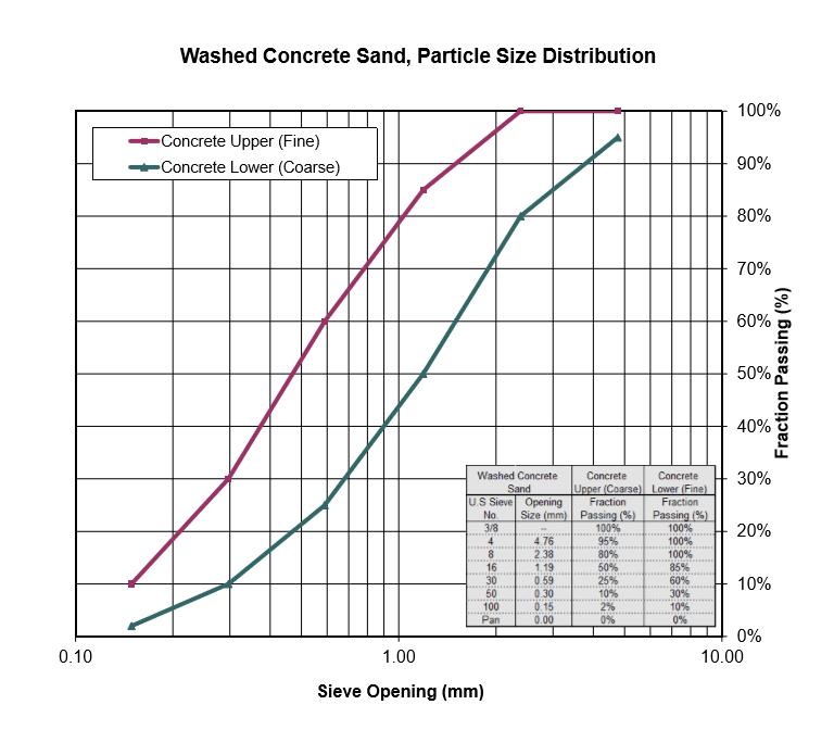 C33-Concrete-Sand-Chart.PNG?mtime=20180926161502#asset:8996