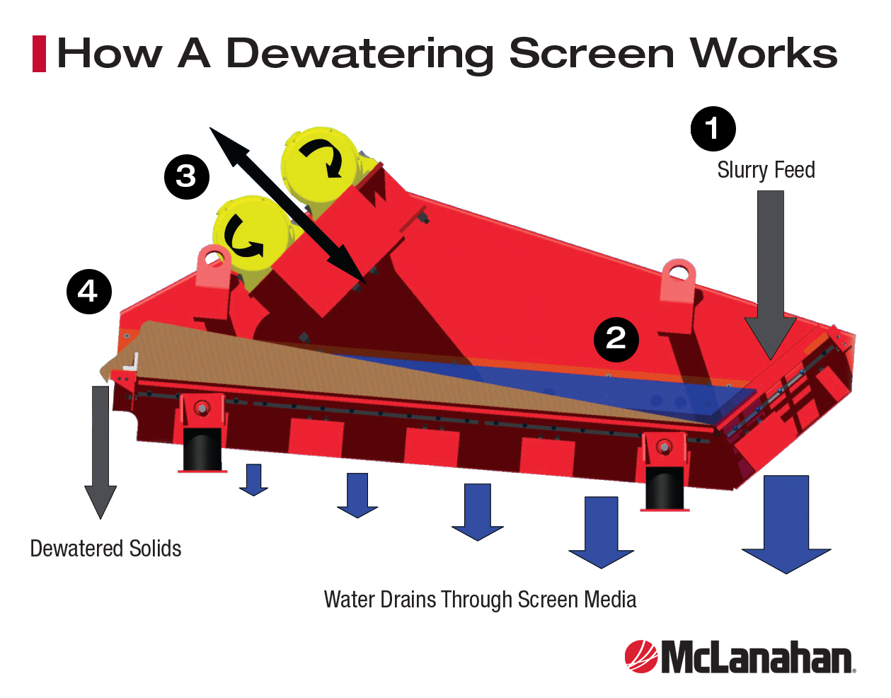 How-A-Dewatering-Screen-Works.png?mtime=20200604145311#asset:48969