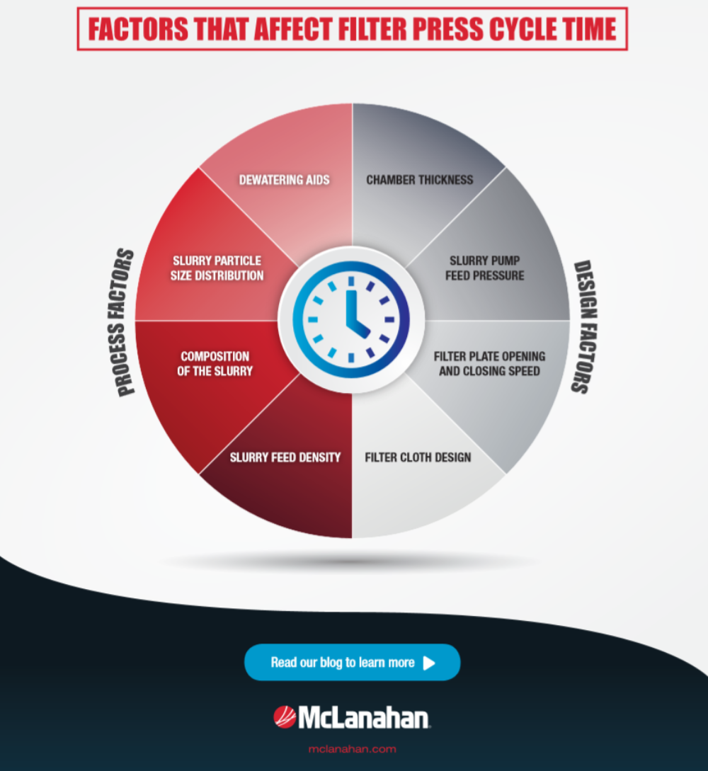 Factors That Affect Filter Press Cycle Time Image