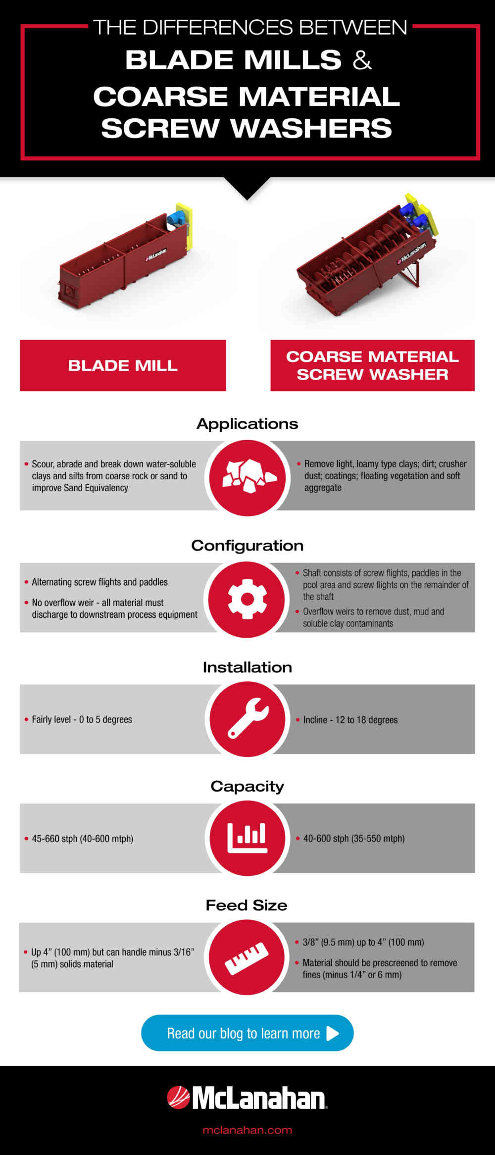 The Differences Between Blade Mills Coarse Material Screw Washers Infographic