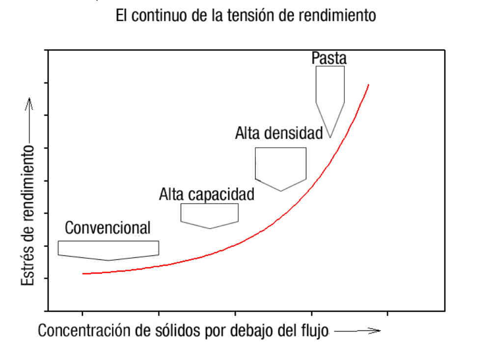 Yield Stress Continuum Spanish