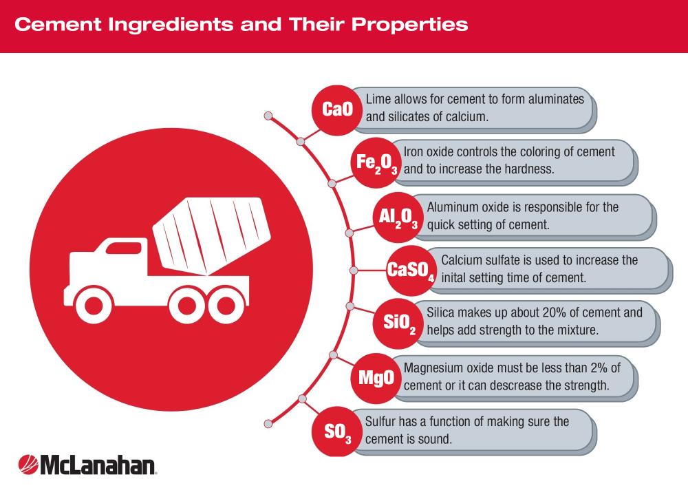 Cement Ingredients