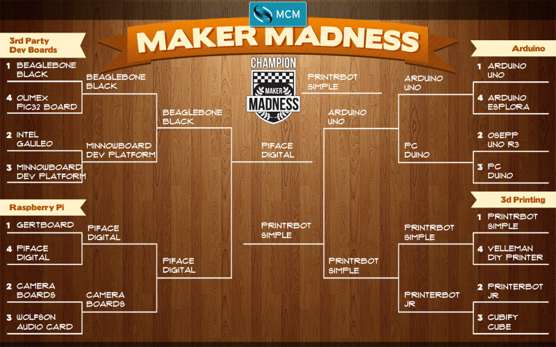 Maker Madness Bracket