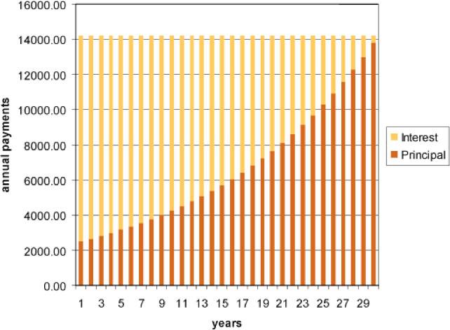 Refinancing chart