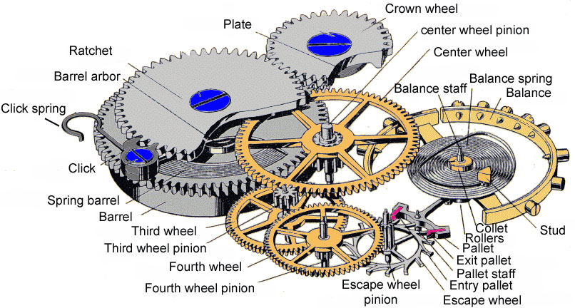 6 Typical Watch Escapement And Gear Train