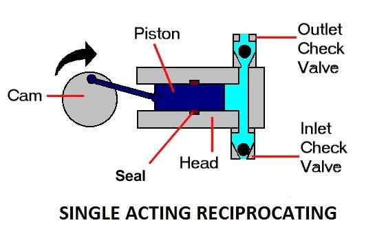 Reciprocating_pump.thumb.jpg.f155deea835