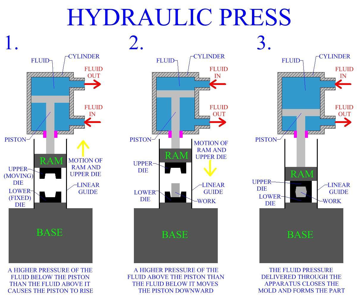hydraulic press members gallery mechanical engineering community rh mechanical engg com hydraulic press flow diagram hydraulic press wiring diagram