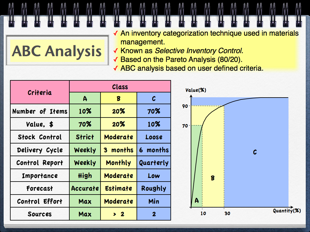 statistical analysis of inventory management
