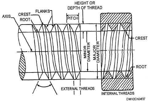 Screw thread terminology - Members gallery - Mechanical