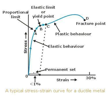 Stress Strain Curve Members Gallery Mechanical Engineering Community