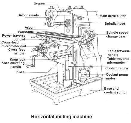 Parts Of Milling Machineg Members Gallery Mechanical