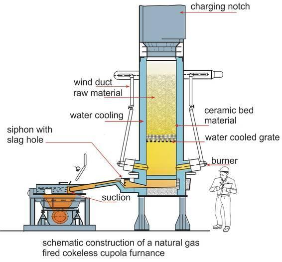 Diagram of a natural gas operated cupola for Natural gas heating options