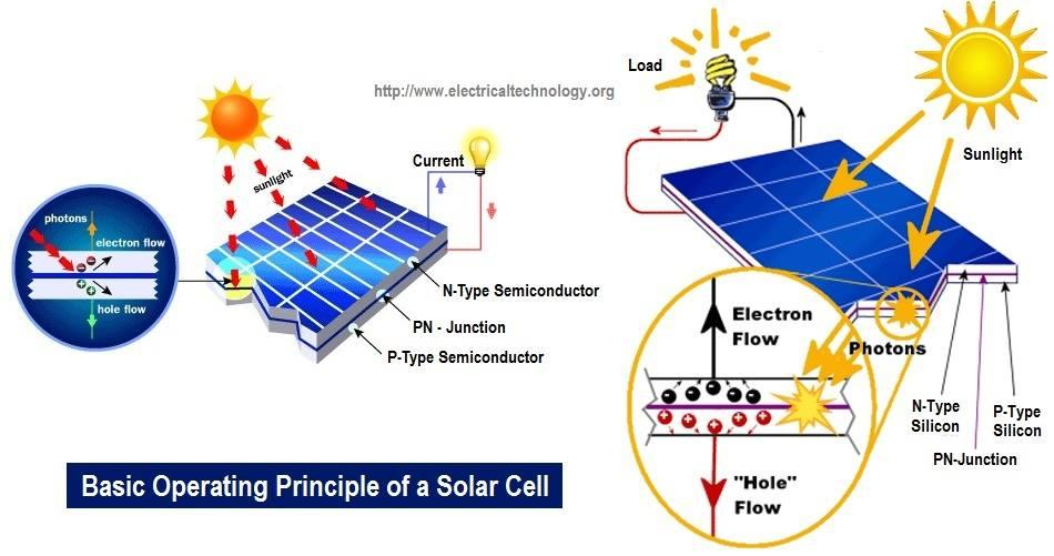 Working Of Solar Panel Jpg Members Gallery Mechanical