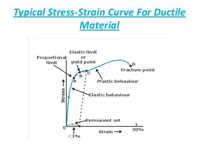 Shear Stress Strain Curve Jpg Members Gallery