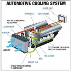 Automotive Cooling System Diagram.jpg