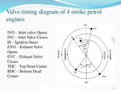 Valve timing diagram of 4 Stroke petrol Engine.jpg