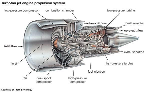 Turbo Jet Engine Jpg Members Gallery Mechanical