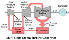 Multi_stage_Steam_Turbine_Generator.jpg