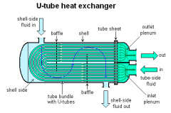 U_Tube_Heat_Exchanger.png