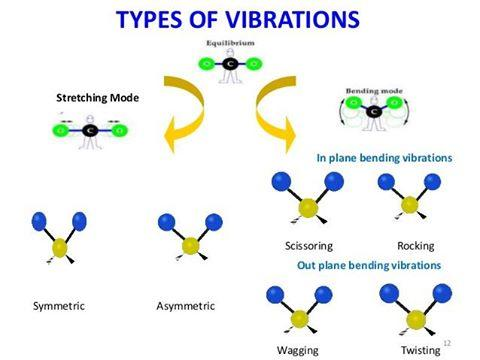 Types of vibrations jpg - Members gallery - Mechanical