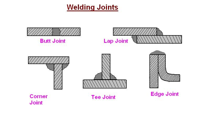 Welding Joints.jpg