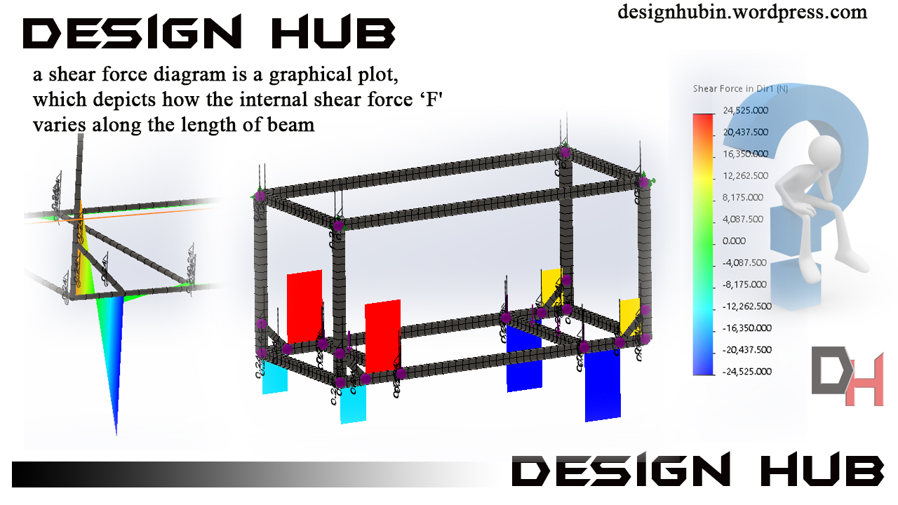 Heavy Equipment Skid Design Mechanical Engineering Community Draw The Bending Moment Diagram And Shear Force