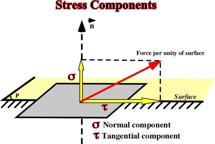 Normal and shearing components of a stress applied on a surface.