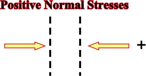 Compressional or positive normal stresses are generally depicted by convergent arrows or by a symbol plus.