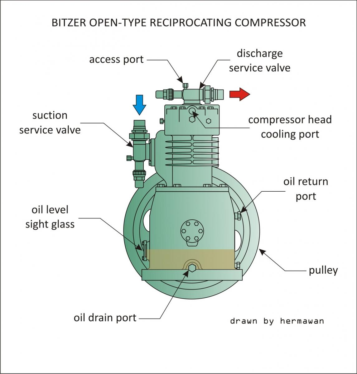 bitzer open type reciprocating compressor jpg members gallery rh mechanical engg com bitzer screw compressor wiring diagram