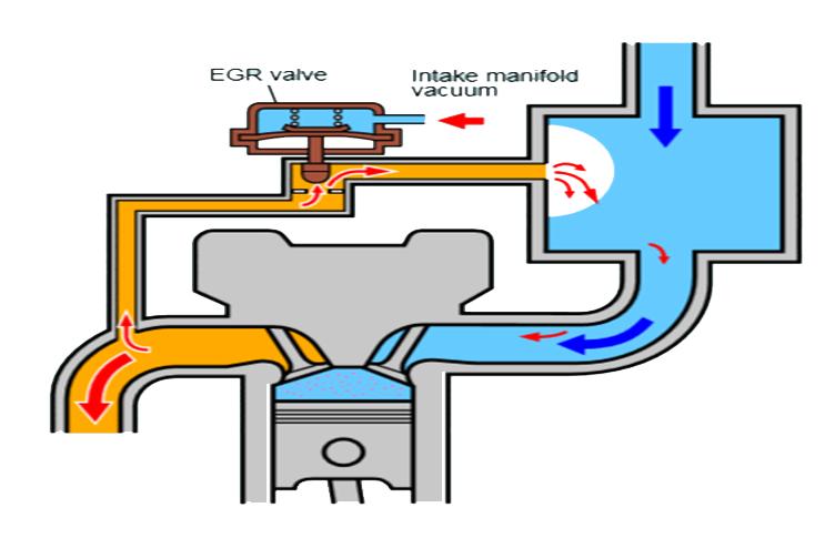 Penjelasan Lengkap Actuator-Actuator Pada Sistem Efi