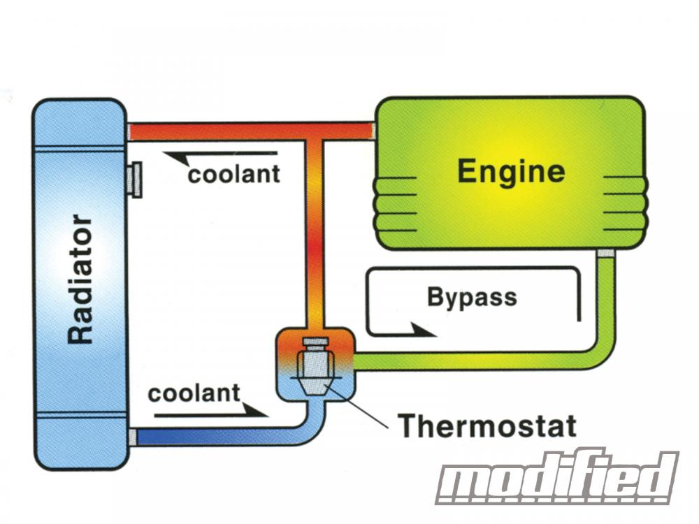 What is the function of thermostat in cooling system of an engine ? - Mechanical Engineering ...