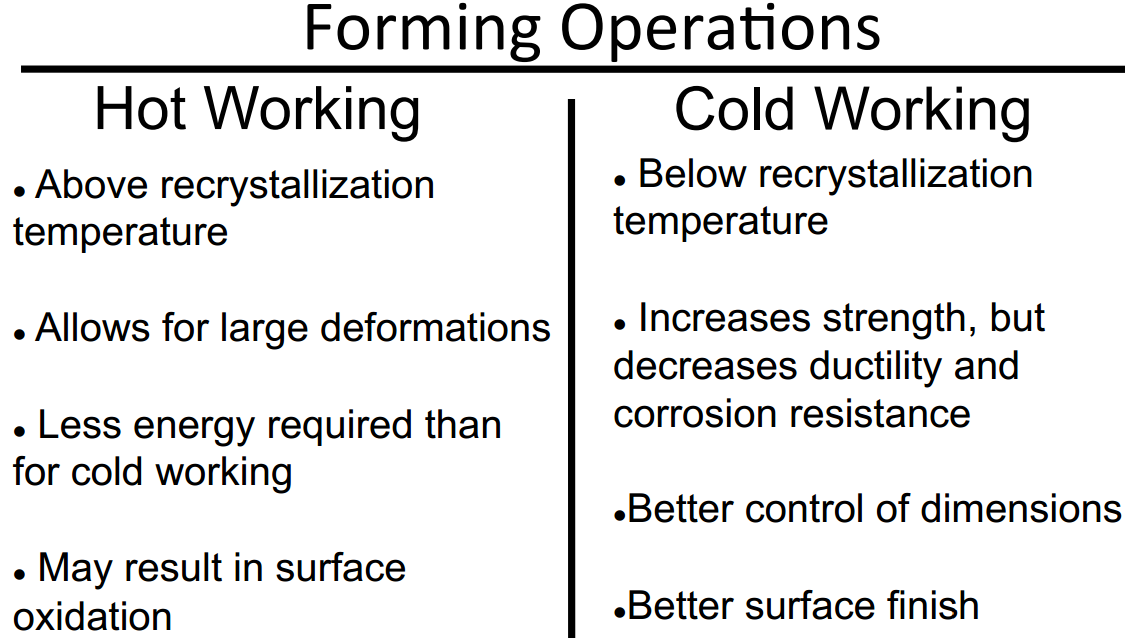 Difference between hot working and cold working