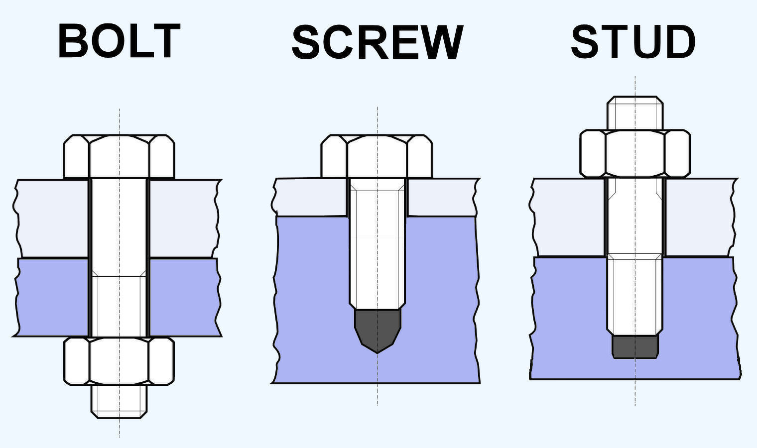 Difference between Bolt,Screw and Stud  - Mechanical