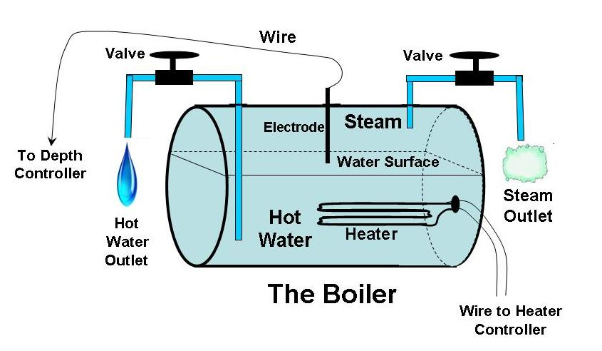The Boiler With Hot Water & Steam Outputs, and Depth Control.png ...