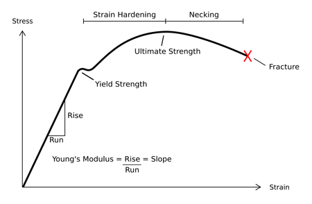 stress strain curve for ductile material members gallery rh mechanical engg com stress strain diagram of ductile and brittle material stress strain curve of ductile material