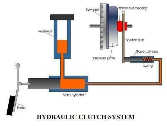 hydraulic clutch system members gallery mechanical engineering rh mechanical engg com s10 hydraulic clutch diagram hydraulic clutch system diagram